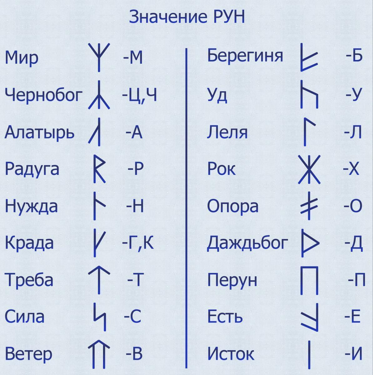 Славянские руны и их значение.
